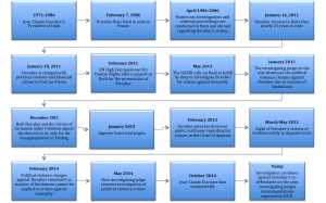 Duvalier timeline 3